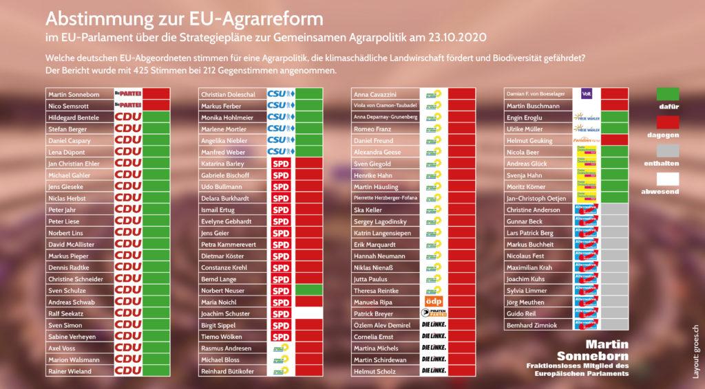 Abstimmungsergebnis Agrarreform für Umweltzerstörung